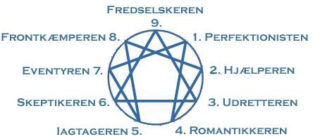 Enneagram – De 9 typer