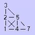 Numerologi – Pythagoras linjer