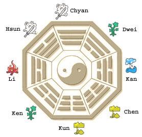 Feng Shui værktøjer – Bagua