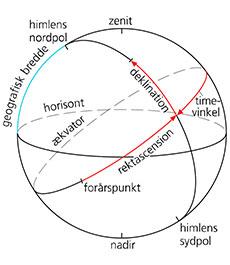 astro-koordinat-1