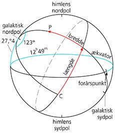astro-koordinat-3
